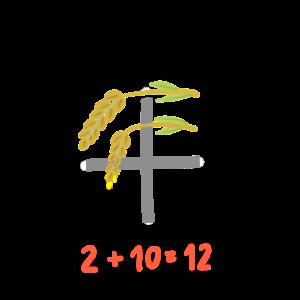 「年」稲が2本+漢字の10=12、つまり1年